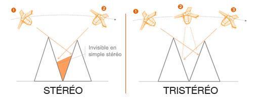 Elevation4 & Elevation1 - Acquisitions stéréo et tristéréo