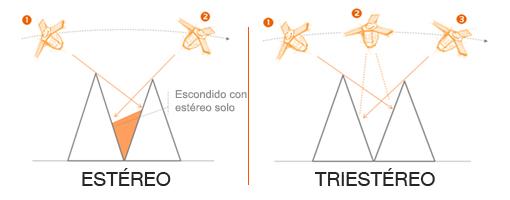 Elevation4 y Elevation1 - Adquisición estéreo y triestéreo
