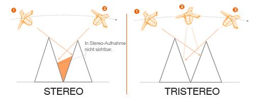 Elevation4 und Elevation1 - Stereo- und Tri-Stereo-Aufnahmen