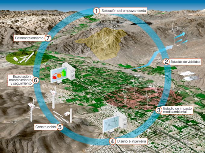 KIT 3D Parque Eólico - Gestión del parque eólico