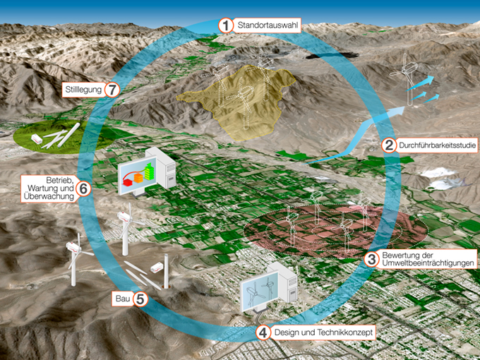 Windfarm 3D KIT - Windpark-Management
