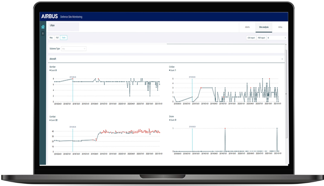 Evolution of site activity dashboard - Defence monitoring