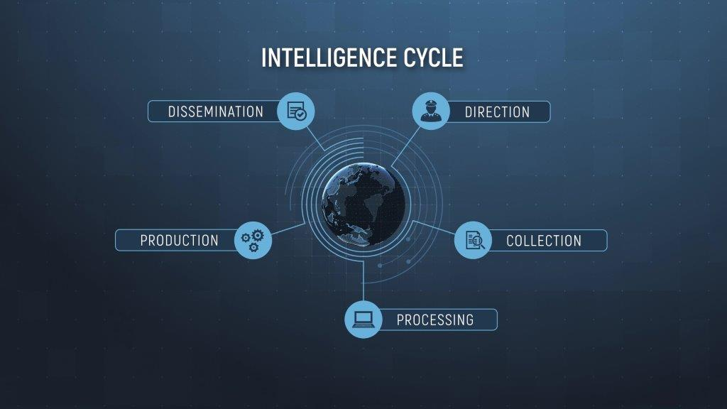 Multi INT centres full intelligence cycle