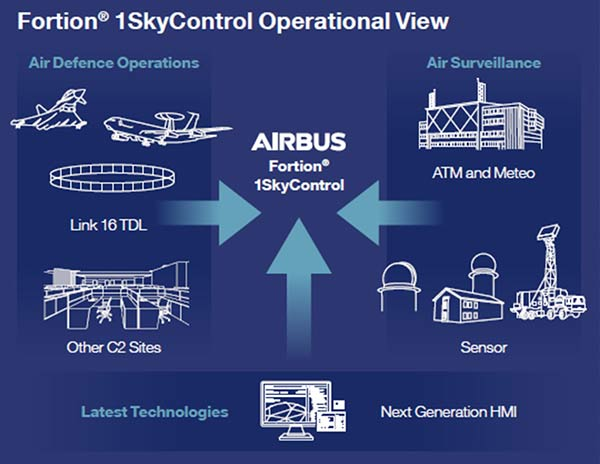 Fortion 1SkyControl operational view